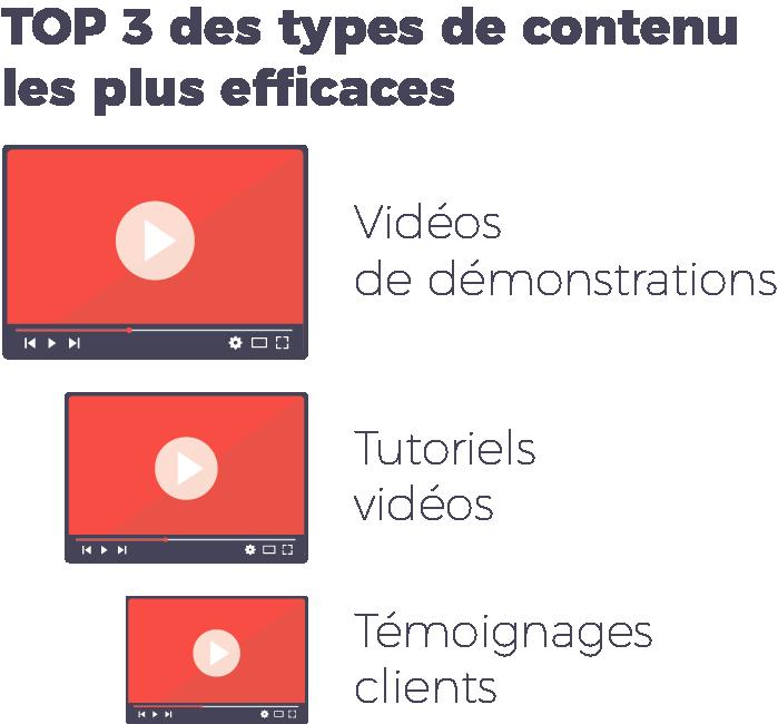 top 3 contenu video