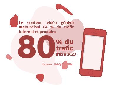video 80 pourcent du trafic internet